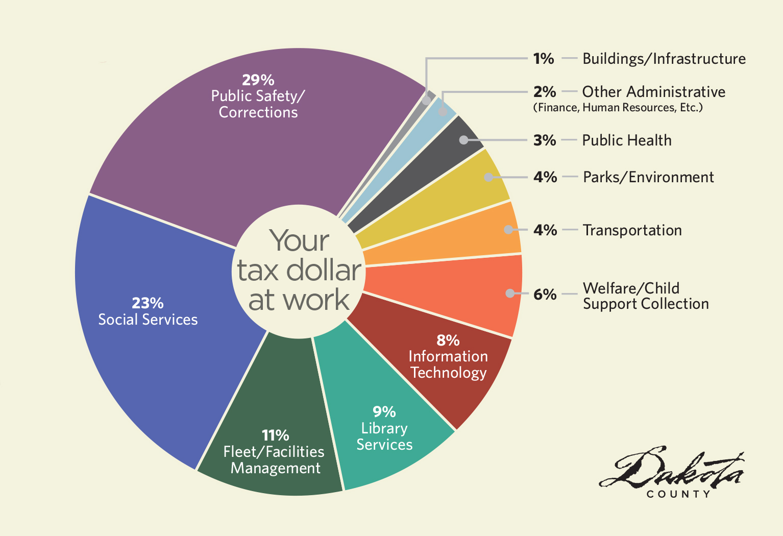 Pie chart of how tax dollars are spent.